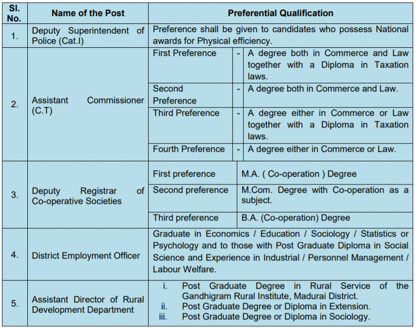Group 1 Preference Qualification 2019